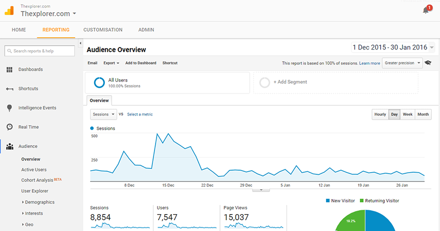 google analytics top performing pages newsletter