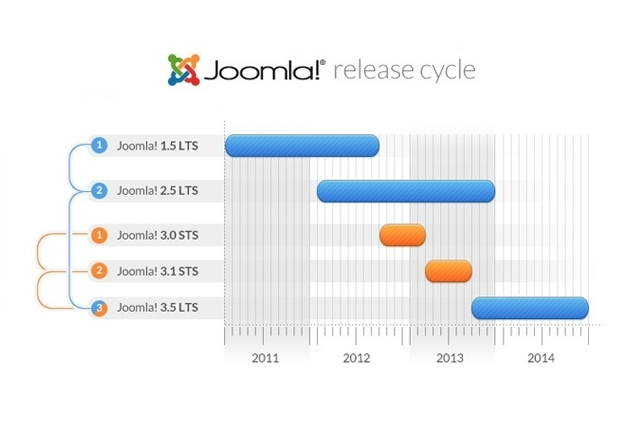 Dropped support for Joomla 2.5